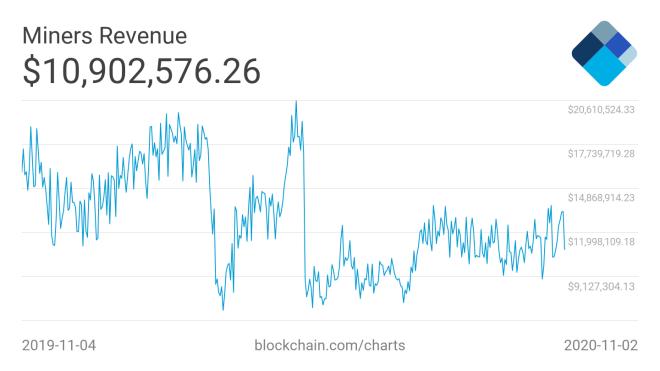 Los ingresos de los mineros de Bitcoin, crecieron durante en el mes de octubre en uno 8%. Fuente: Blockchain.com