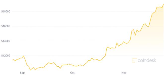 Jim Cramer predice que Bitcoin alcanzará los 20.000 dólares para finales de 2020. Fuente: CoinDesk.