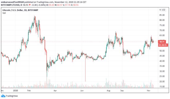 De mantenerse por encima de los $58 el precio de Litecoin podría probar nuevamente la resistencia de los $64 en su búsqueda del repunte hacia los $70. Fuente: TradingView
