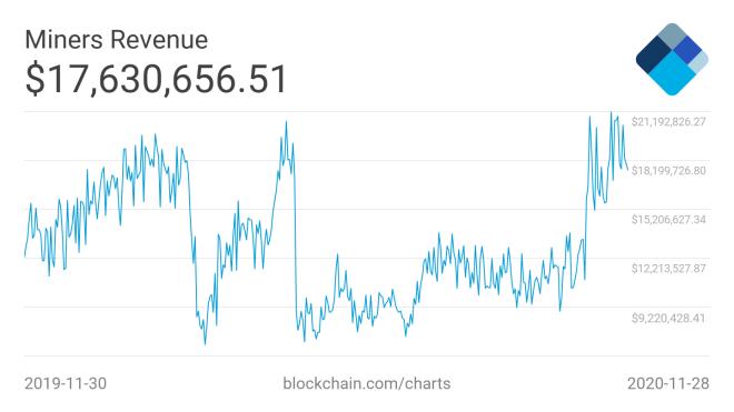 El ingreso por minería de Bitcoin, se mantiene muy cerca de los niveles previos al Halving, lo que constituye una de las informaciones más importantes de esta semana. Fuente: Blockchain.com.