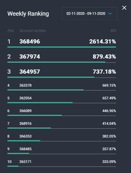 Ranking semanal del concurso de PrimeBit.