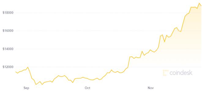 Scott Melker sigue comprando Bitcoin a pesar de su precio. Fuente: CoinDesk