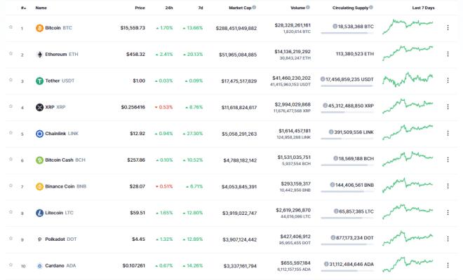 TOP 10 del mercado crypto. Fuente: CoinMarketCap.