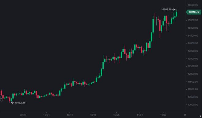 Para Samson Mow un Bitcoin a 20.000 dólares es inevitable.