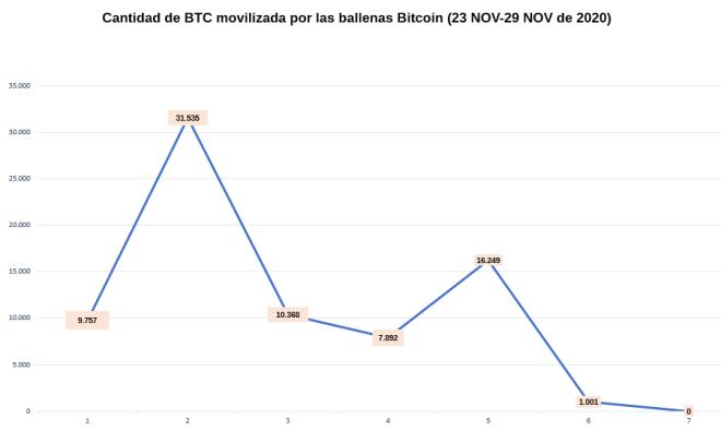 Flujo de la actividad de las ballenas Bitcoin durante esta semana.