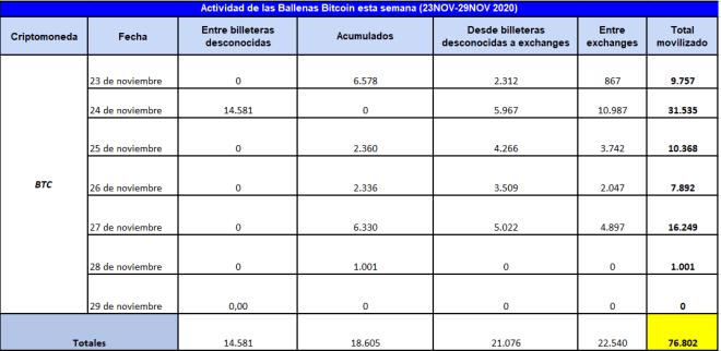 Cuadro resumen de la actividad de las ballenas Bitcoin desde el 23 al 29 de noviembre de 2020.