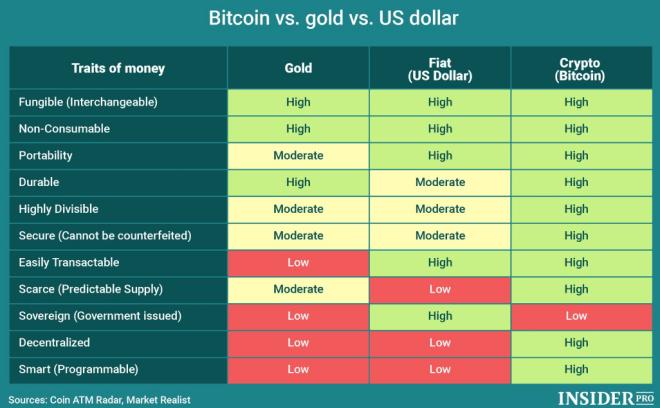 Bitcoin vs Oro vs Dólar. Fuente: INSIDER PRO.