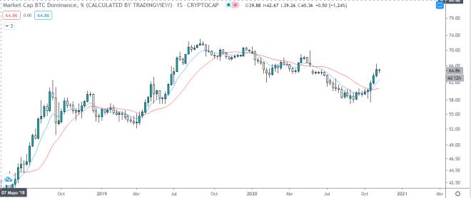 Dominancia de Bitcoin sobre la capitalización del mercado crypto. Fuente: TradingView.