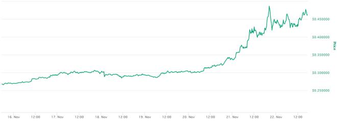 El precio de XRP aumentó de forma importante en la última semana. Fuente: CoinMarketCap.