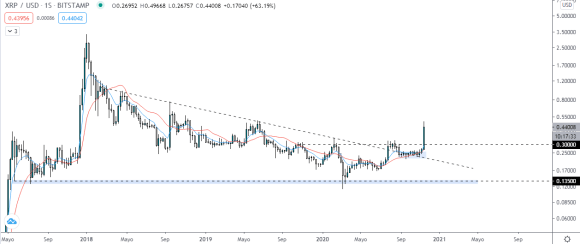Ripple price weekly chart.  Source: TradingView.