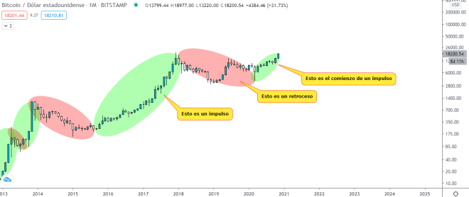 Bitcoin monthly chart.  Source: TradingView.