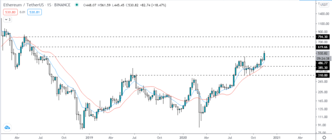 Ethereum vs US Dollar weekly chart.  Source: TradingView.