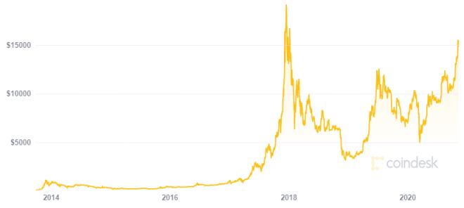 Para Scott Melker el precio de Bitcoin subirá inevitablemente. Fuente: Coindesk