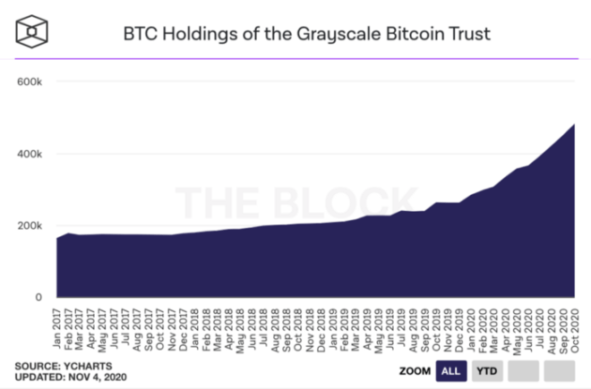 Institutional investors don't stop buying Bitcoin.  Source: The Block