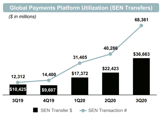 Payments made on Silvergate on the rise.  Source: Silvergate