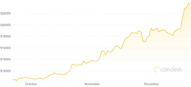 El crecimiento en su precio hace de Bitcoin el mejor estímulo. Fuente: Coindesk