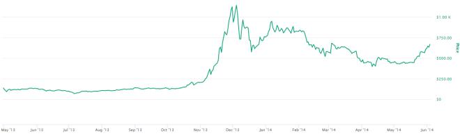El gran pico de 2014 terminó siendo solo una línea recta. Fuente: CoinMarketCap