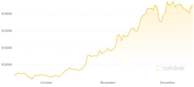 MicroStrategy ganó más de 300 millones de dólares gracias a Bitcoin. Fuente: CoinDesk