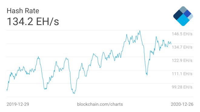 La recuperación del poder de cómputo global de Bitcoin continúa esta semana y, el mismo, está motivado por el pujante desarrollo de la minería y el precio de la criptomoneda pionera. Fuente: Blockchain.com