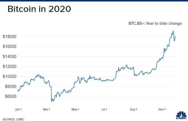 Bitcoin podría crecer 25 veces el precio de ahora, afirma Tyler Winklevoss, quien comparó el dinero fiat con la basura. Fuente: CNBC