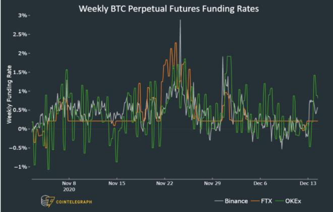 Las comisiones en el mercado de contratos futuros perpetuos parecen indicar una futura alza en el precio de Bitcoin. Fuente: CoinTelegraph