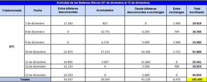 Actividad de las ballenas Bitcoin desde el 07 hasta el 13 de diciembre de 2020