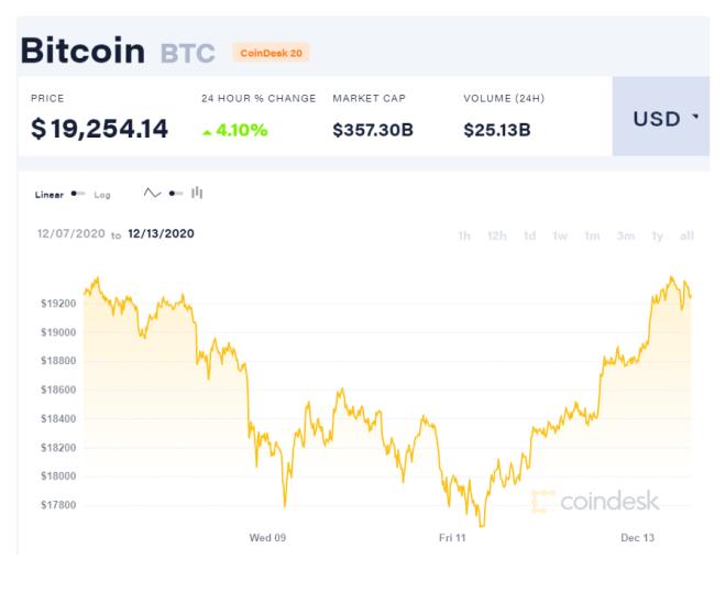 Gráfica del precio de Bitcoin (BTC) desde el 07 hasta el 13 de diciembre. Fuente: CoinDesk