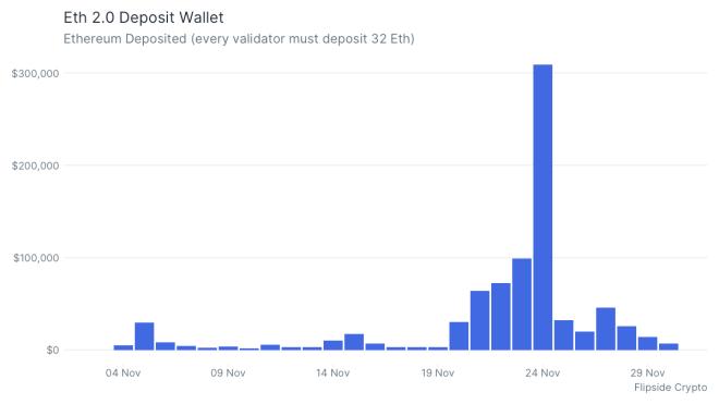 El número de depositos para entrar en Ethereum 2.0 se disparó luego de confirmada su fecha de lanzamiento. Fuente: Flipside Crypto
