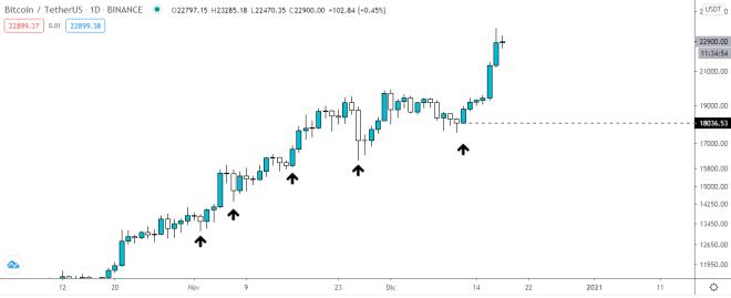 Gráfico diario de Bitcoin, líder del TOP 3 del mercado crypto. Fuente: TradingView.