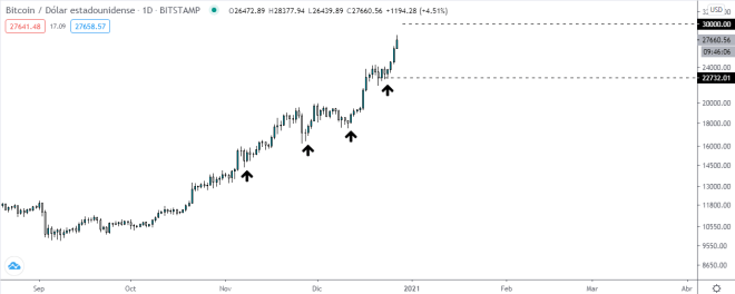 Gráfico diario del precio del Bitcoin. Fuente: TradingView.