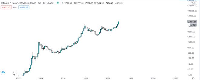 Gráfico mensual del precio del Bitcoin luego de alcanzar los 28k. Fuente: TradingView.