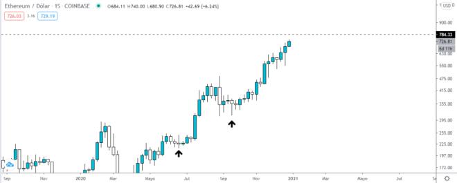 Gráfico semanal del precio de Ethereum. Fuente: TradingView.