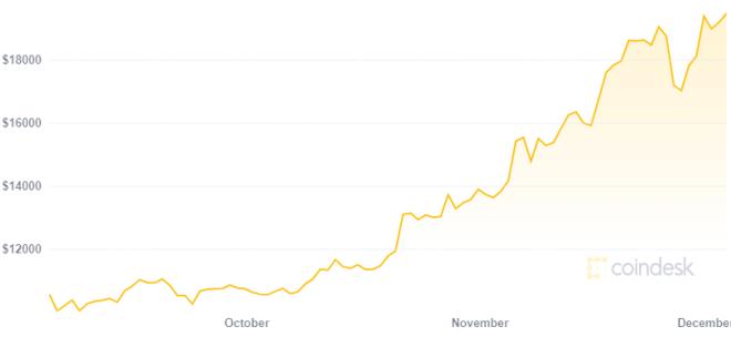 El crecimiento en el precio de BTC hace que incluso haters de Bitcoin empiecen a unirse al cripto mundo. Fuente: CoinDesk
