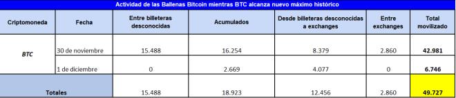 Las ballenas Bitcoin se mantienen activas desde este lunes cuando BTC logró alcanzar un nuevo máximo histórico. Desde entonces han movilizado 49.727 BTC (hasta el momento de escribir esta publicación)