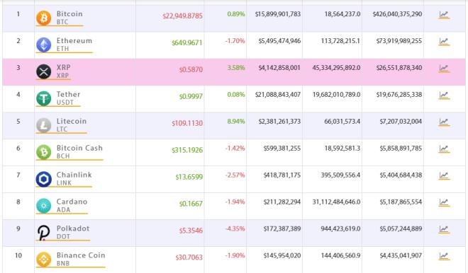 TOP 10 del mercado crypto. Fuente: Crypto Online.
