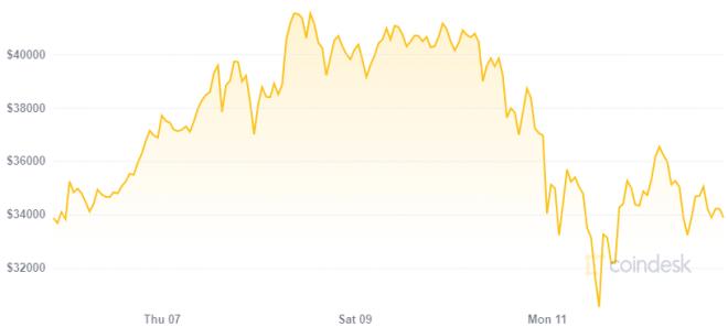 Para Changpeng Zhao Bitcoin es más fuerte luego de su última caída. Fuente: Coindesk