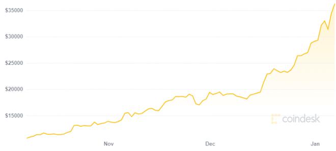 Para Changpeng Zhao hay que mantenerse calmados a la hora de invertir en Bitcoin. Fuente: CoinDesk
