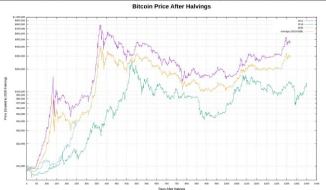 El comportamiento del valor de Bitcoin luego de los halvings, lleva a los analistas de Pantera Capital a la conclusión de que la criptomoneda podría alcanzar los 115K en agosto. Fuente: CoinTelegraph
