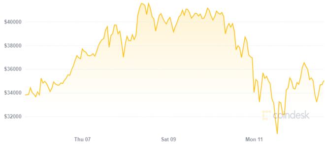 El precio de Bitcoin vivió un colapso este domingo. Fuente: CoinDesk