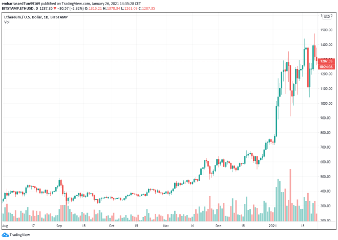 Currently, large investors see Ethereum as a safe haven, partly thanks to the strength of its valuation.  Source: TradingView