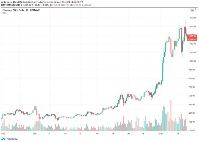 Actualmente los grandes inversores ven a Ethereum como refugio seguro, en parte gracias a la fortaleza de su valorización. Fuente: TradingView