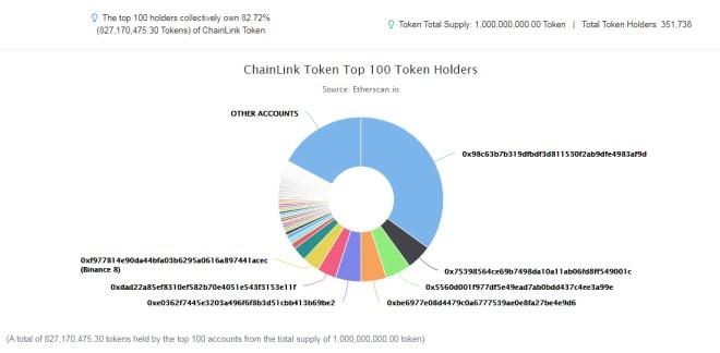 Los datos de Etherscan, muestra que el nivel de centralización de suministro que posee el token Link, es mayor al presentado en el informe de Glassnode. Fuente. Etherscan