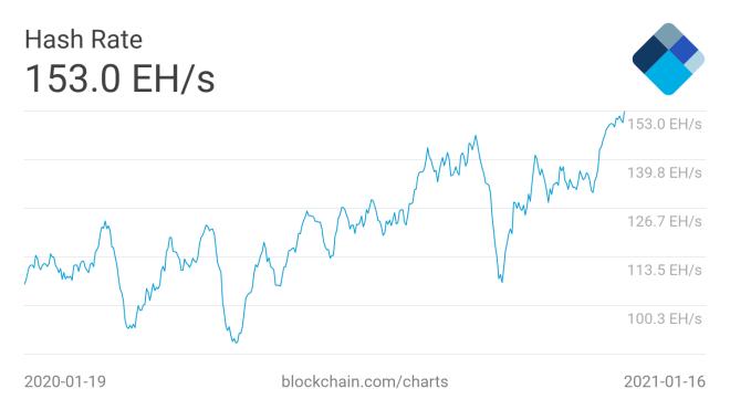 Entre los cinco hechos más importantes de la semana en relación a la minería de Bitcoin, es el aumento del hashrate, lo que evidencia una red saludable. Fuente: Blockchain.com