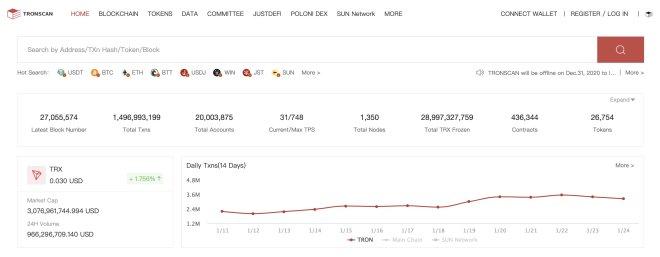 Tron alcanza los 20 millones de usuarios en su cadena de bloques. Fuente: Tronscan