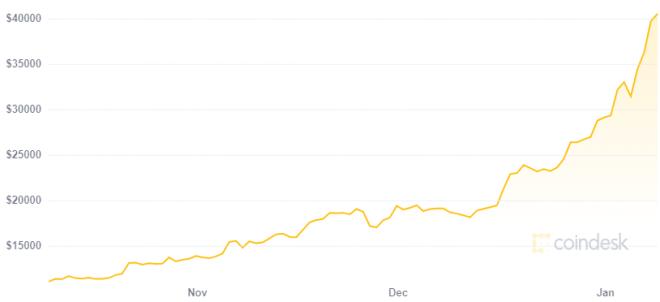 Entre más aumenta el precio de Bitcoin menos riesgoso es para Bill Miller. Fuente: Coindesk