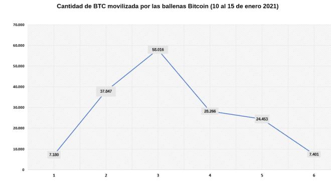 Flujo de actividad de las ballenas Bitcoin en los últimos 6 días.