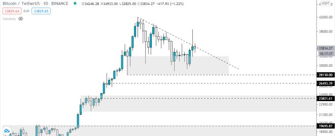 Bitcoin calmó al mercado crypto esta semana . Fuente: TradingView.