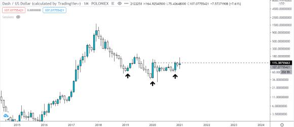 Gráfico mensual del precio de Dash vs Dólar estadounidense. Fuente: TradingView.