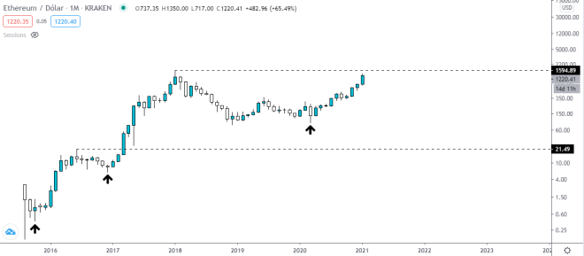 Ethereum's monthly chart tells us that hitting a new all-time high will be an easy task.  .  Source: TradingView.