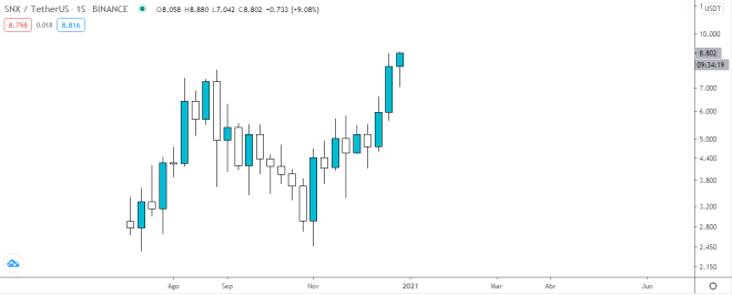 Gráfico semanal de SNX vs USDT. Fuente: TradingView.